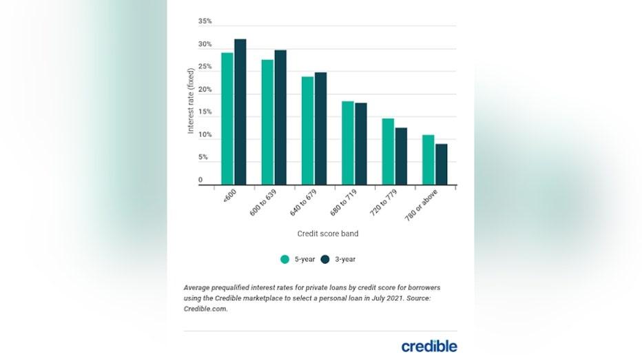 personal-loan-graph-2-82421.jpg