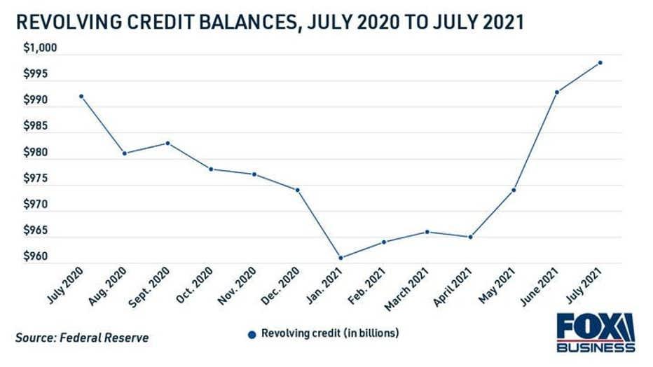 revolving-credit-balances-july-2021.jpg