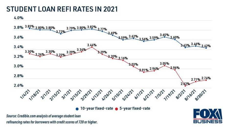 358f515e-student-loan-refinance-rates-in-2021.jpg