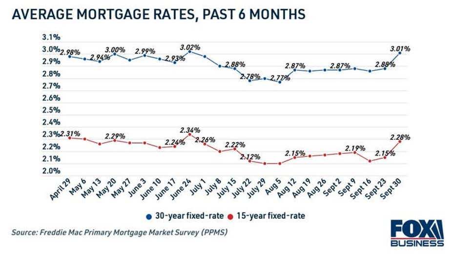 mortgage-rates-past-6-months-1.jpg