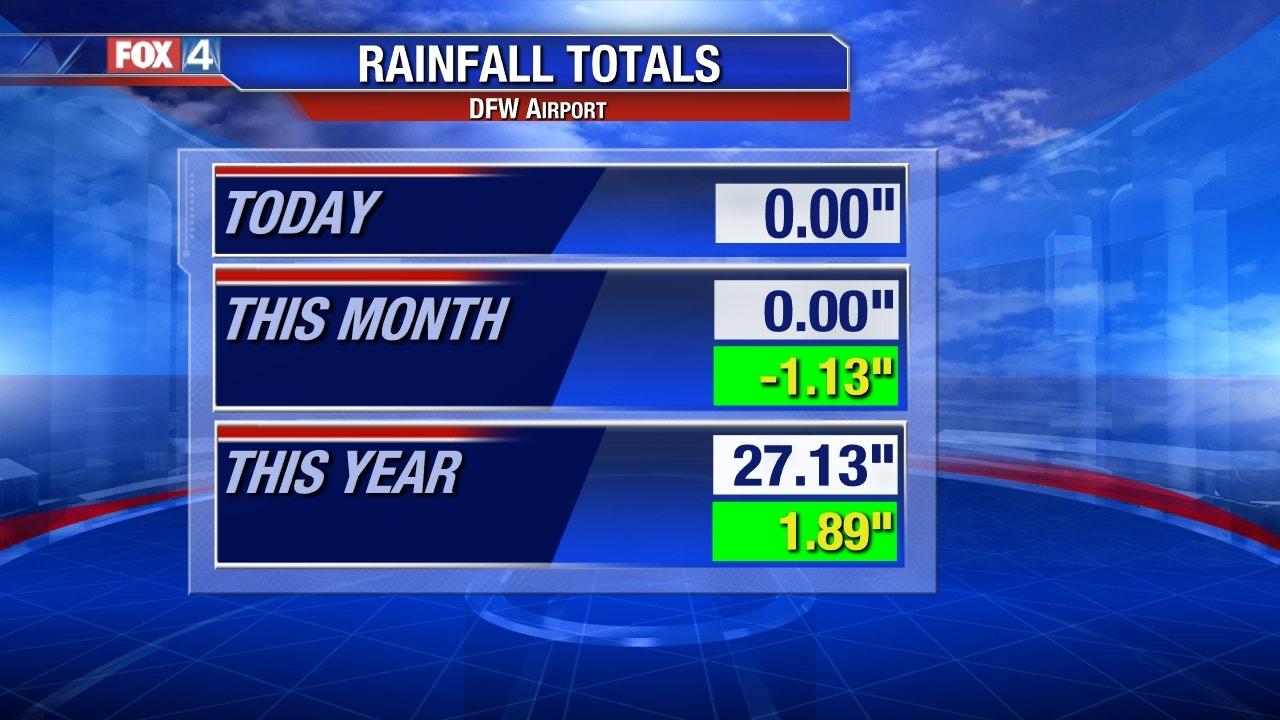 DFW Rainfall Totals