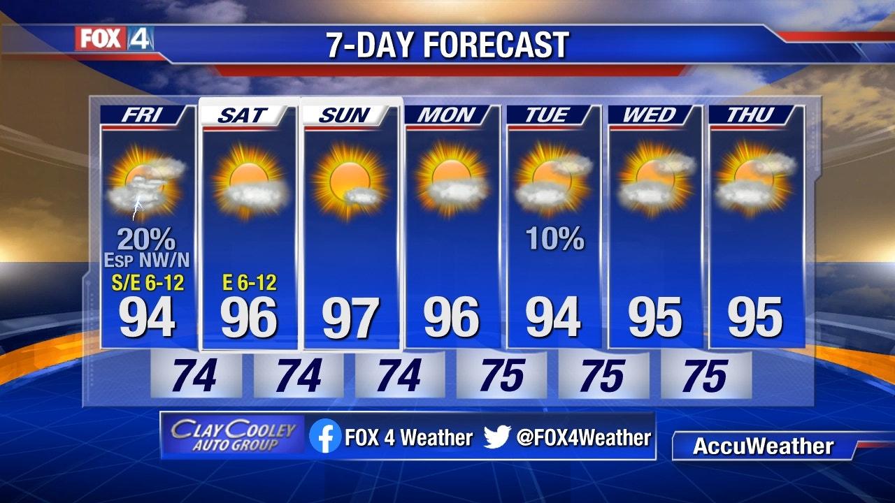 DFW 7-Day Forecast