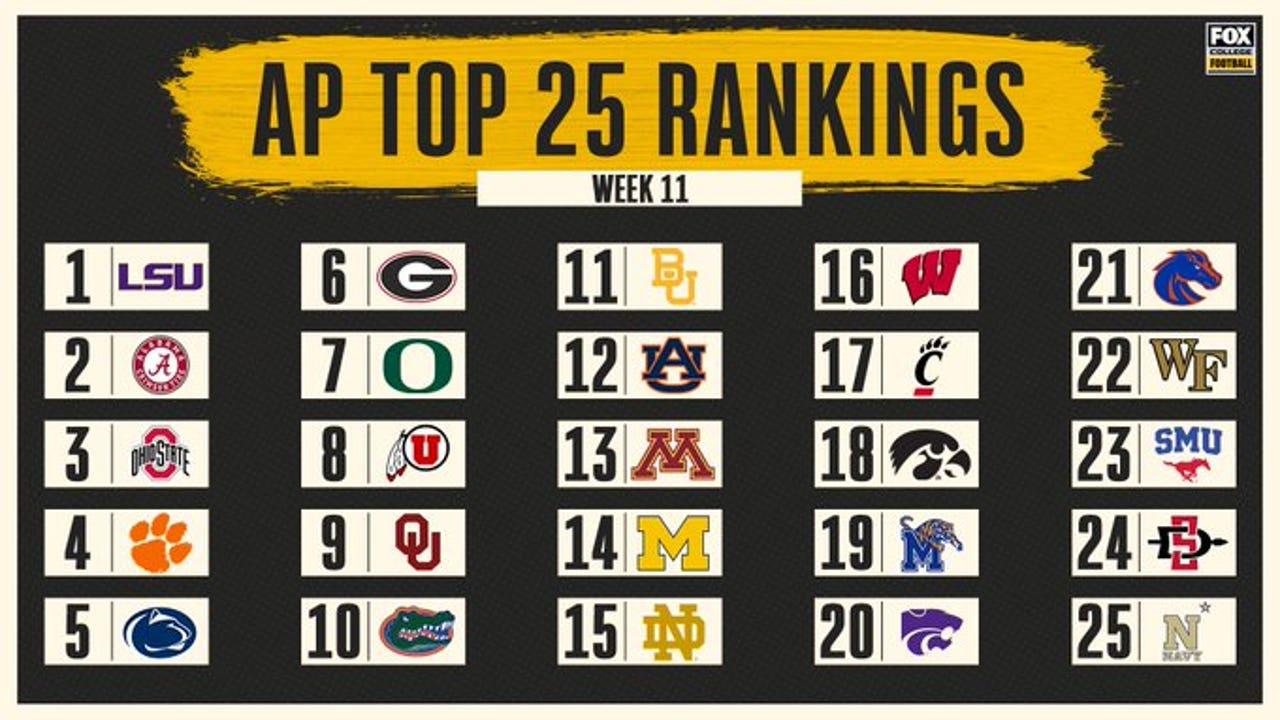 AP Top 25: SMU drops to No. 23; Navy gives AAC 4 teams ...