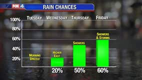 Rain Chances Return!