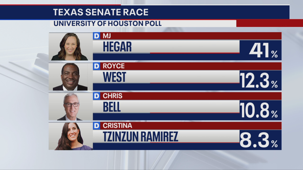 MJ Hegar leads pack of Democrats looking to unseat Sen. John Cornyn
