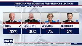 Biden wins 2020 Arizona Presidential Preference Election in coronavirus shadow