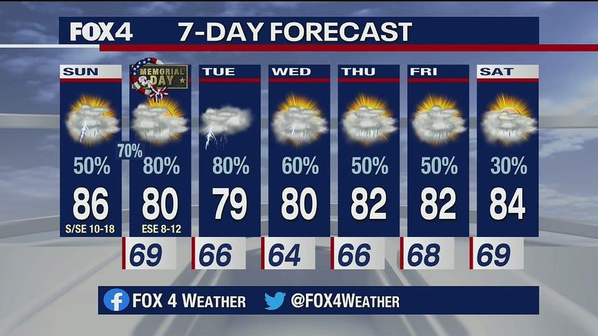 May 24 Forecast