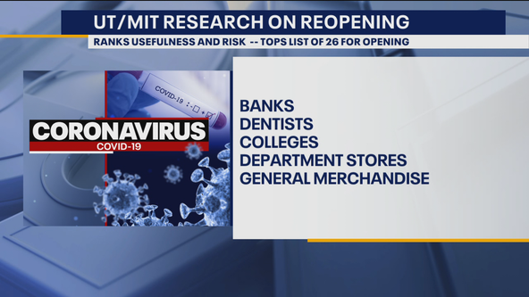 Research on reopening businesses ranks usefulness and risks