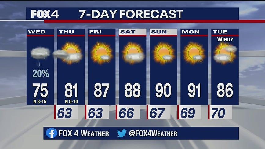 Sept. 23, 2020 morning forecast