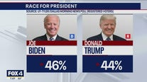 New poll shows Biden slightly ahead of Trump in Texas