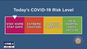 Dallas County reverts back to highest risk level for COVID-19 threat