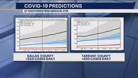 North Texas COVID-19 model predicts more than 900 new cases a day by next week