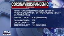 Report: COVID-19 hospital cases across North Texas hit 15% threshold