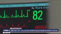COVID-19 patients take up more than 15% of capacity at North Texas hospitals for 3rd straight day