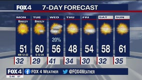 November 29 Weather Forecast
