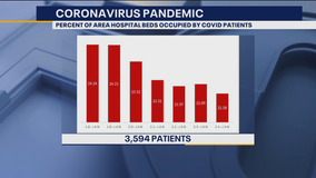 North Texas COVID-19 cases and hospitalizations falling as death counts rise