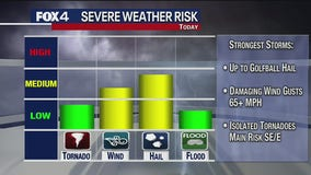 Severe weather chances diminish for much of North Texas Friday night