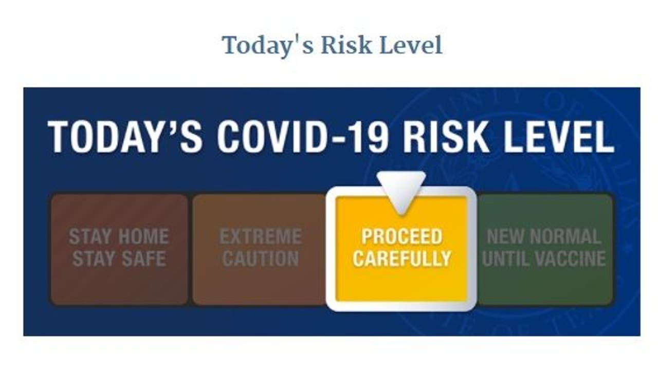 Dallas County lowers COVID-19 risk level to yellow