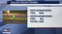 """Dallas police chief boasts """"aggressive"""" plan to combat uptick in violent crime"""
