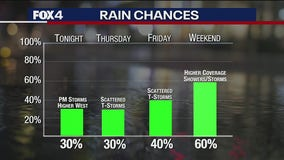 June 2nd Evening Forecast