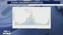 Cook Children's Hospital sees sharp rise in kids hospitalized with COVID-19