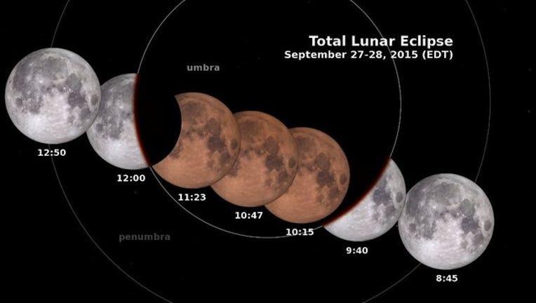 Total Lunar Eclipse September 201