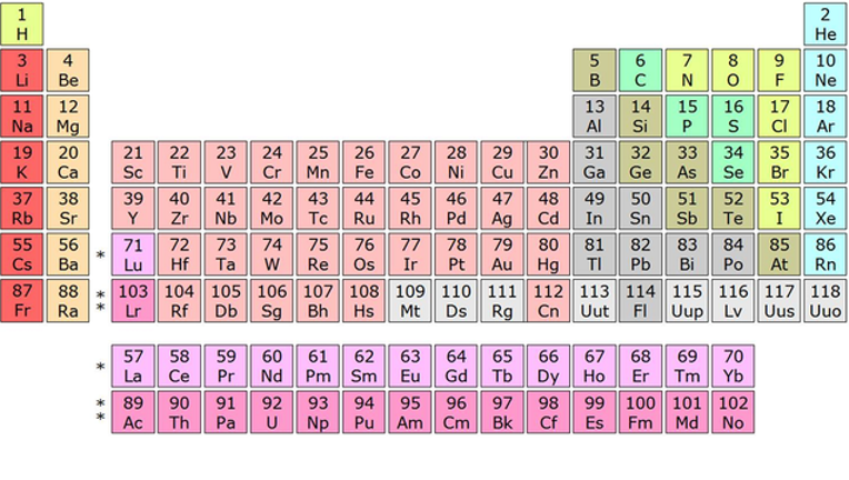periodic table_1465433991438.png