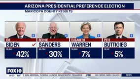 Biden wins 2020 Arizona Presidential Preference Election in coronavirus shadow