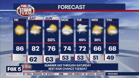 FOX 5 Storm Team Forecast