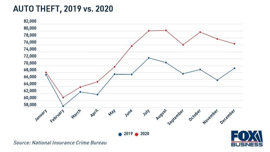 auto-theft-2019-vs-2020.jpg