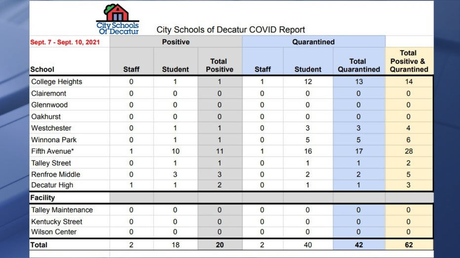 City Schools of Decatur COVID-19 report Sept. 7-10, 2021.