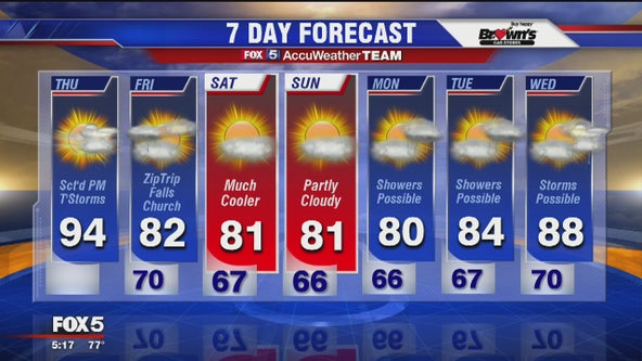FOX 5 Weather forecast: Thursday, August 22