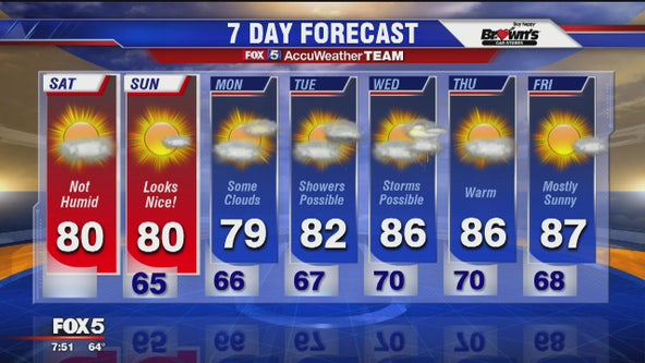 Summer break: weekend weather will be gorgeous