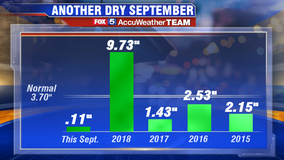 If trend continues, September 2019 could be one of the driest ever