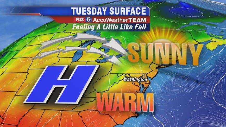 Sunny, dry and warm fall afternoon Tuesday in DC region