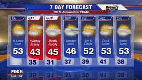 FOX 5 Weather forecast for Friday, November 15