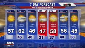 FOX 5 Weather forecast for Wednesday, November 6