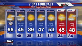 FOX 5 Weather forecast for Monday, November 11
