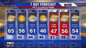 FOX 5 Weather forecast for Tuesday, November 5