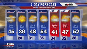 FOX 5 Weather forecast for Tuesday, November 12
