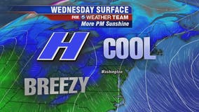 Cool, dry and breezy Wednesday with temperatures in the 50s