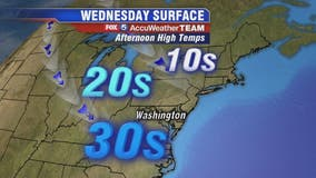 Cold arctic air keeps temperatures in the 30s on Wednesday around DC region