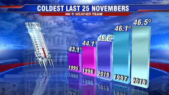November to remember with colder than average temperatures across DC region