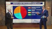 Latest political polls on Fox 5 On The Hill