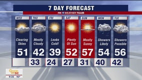 FOX 5 Weather afternoon forecast for Wednesday, February 19