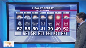 FOX 5 Weather afternoon forecast for Monday, February 17