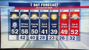 FOX 5 Weather forecast for Monday, February 17