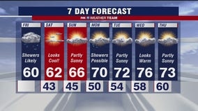 FOX 5 Weather afternoon forecast for Friday, October 16