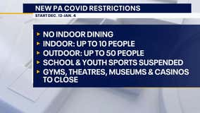 Indoor dining banned, gatherings limited as Pennsylvania's new COVID-19 orders take effect