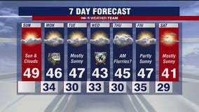 FOX 5 forecast on Sunday morning